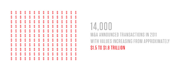14000 M&A Announced Transactions in 2011 with values increasing from approximately $1.5 to $1.8 trilliona