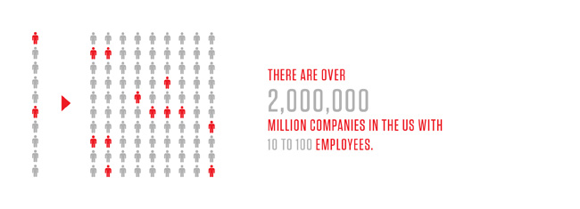 There are over 2,000,000 million companies in the us with 10 to 100 employees