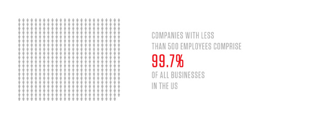 Companies with less than 500 employees comprise 99.7% of all businesses in the US