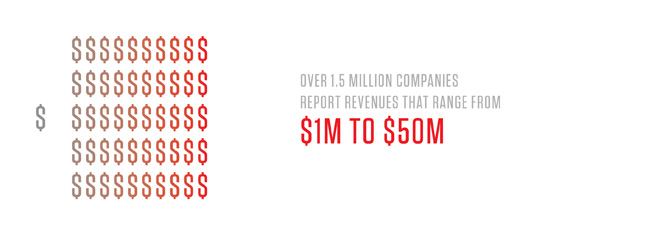 Over 1.5 Million Companies Report Revenues that range from $1M to $50M