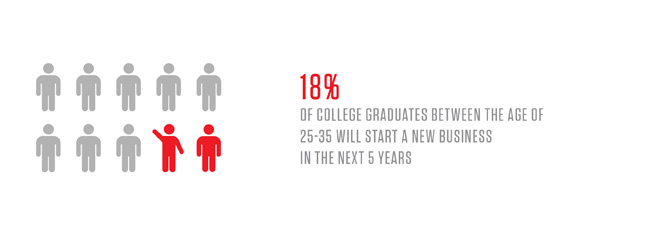 18% of college graduates between the ages of 25-35 will start a new business in the next 5 years